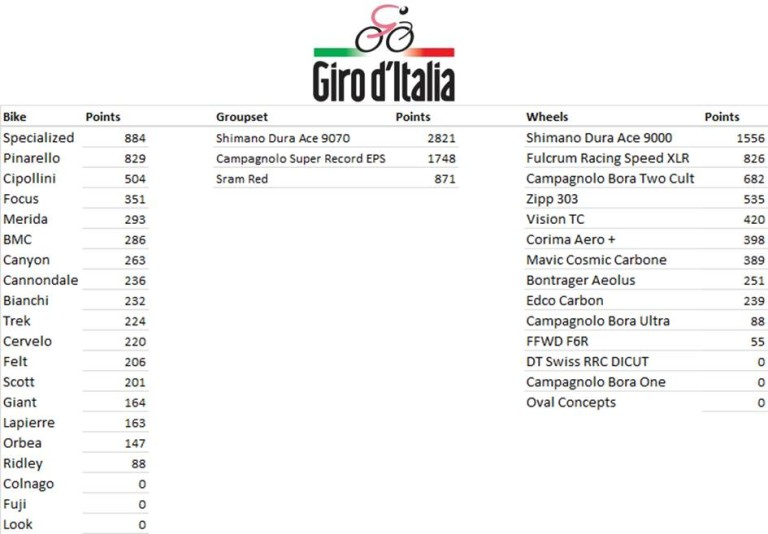 Giro d'Italia Manufacturers League - Final Standings