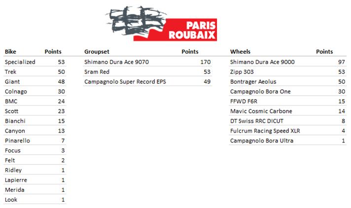 Paris-RoubaixMFR