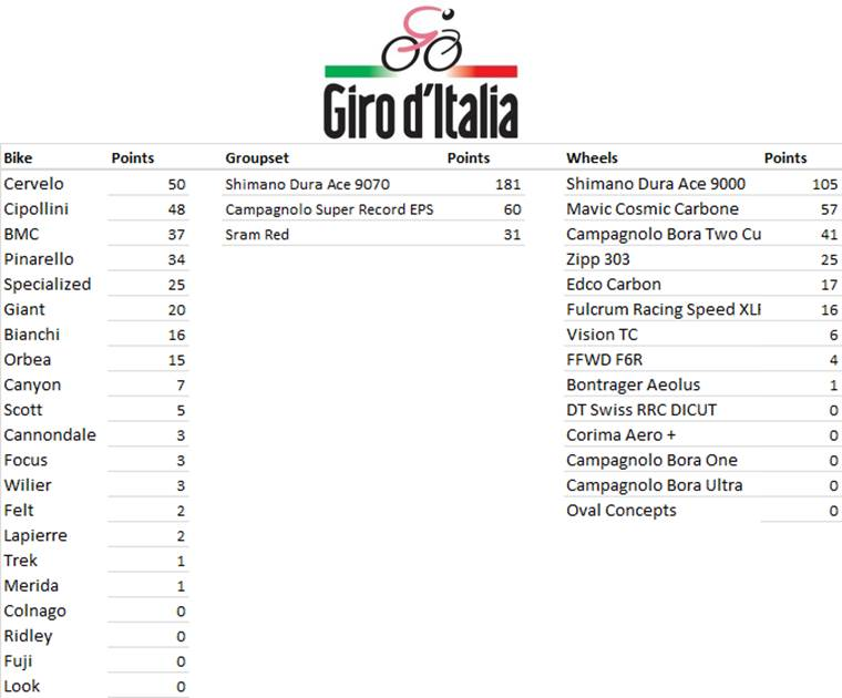 Maunfacturers League - Giro d'Italia Stage 11 MFR