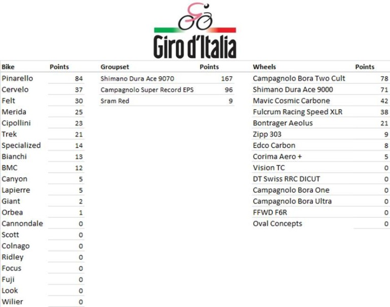 Manufacturers League - Giro d'Italia Stage 17 MFR