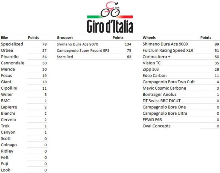Manufacturers League - Giro d'Italia Stage 18 MFR