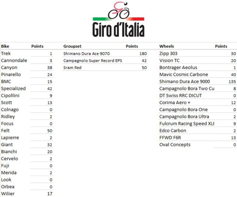 Giro d'Italia Manufacturers League - Stage 5 MFR