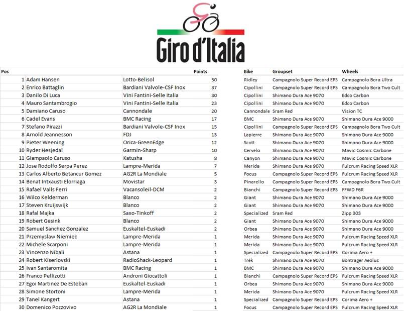 Maunfacturers League - Giro d'Italia Stage 7