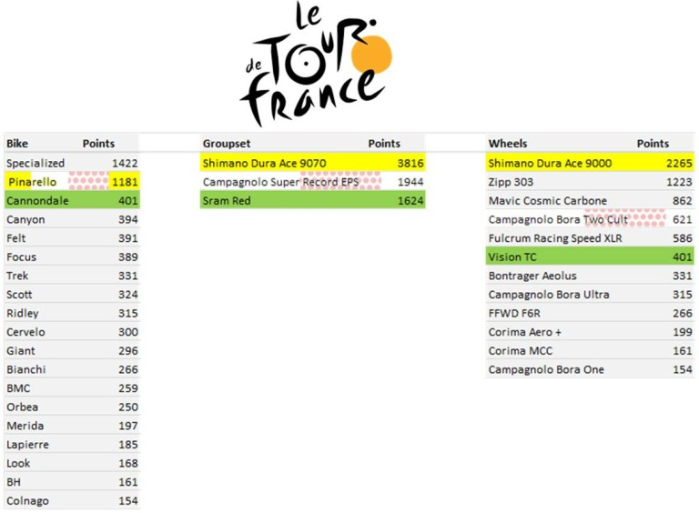 Tour de France - Manufacturers League - Final Standings