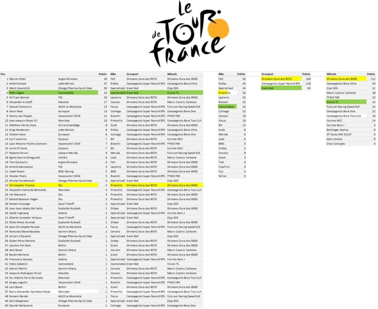 TdF Manufacturers League - Stage 10