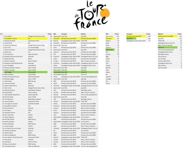 TdF Manufacturers League - Stage 11