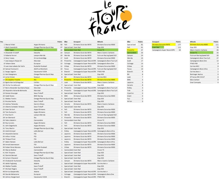 TdF Manufacturers League - Stage 12