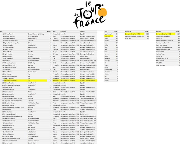TdF Manufacturers League - Stage 14