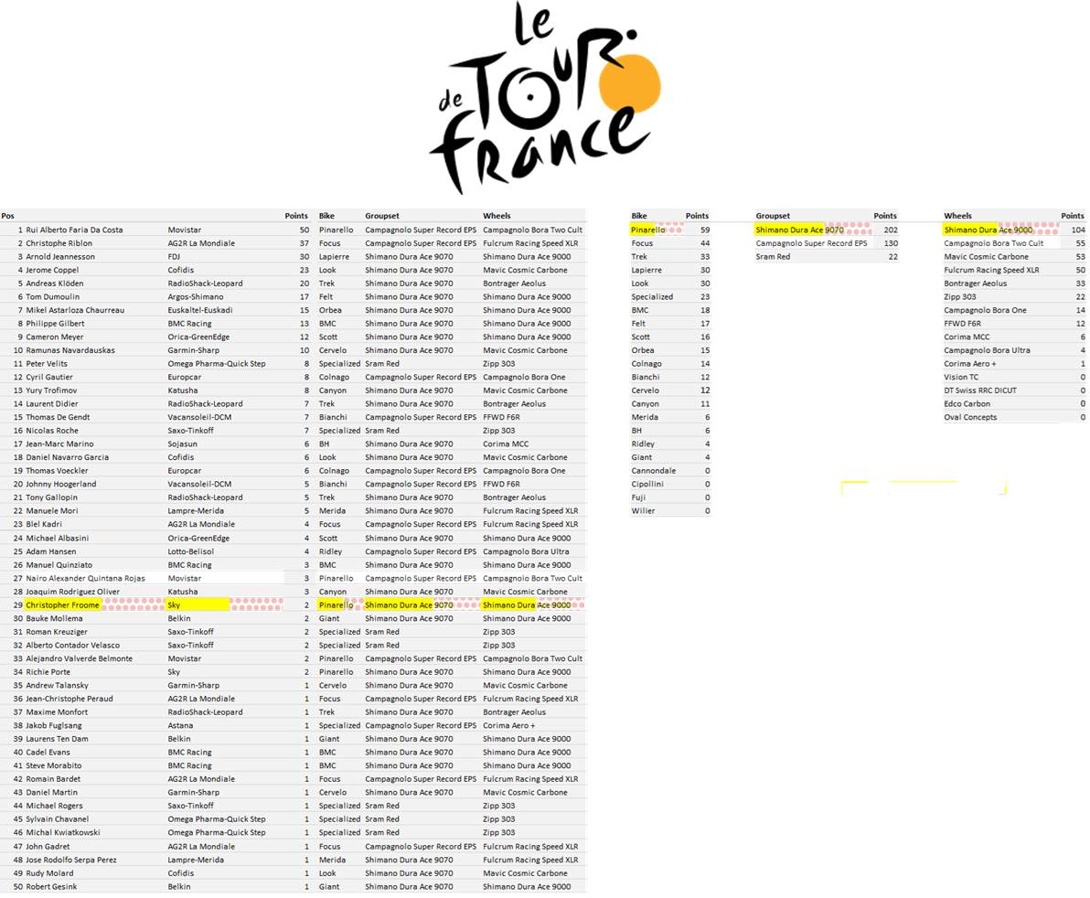 Tour de France Manufacturers League - Stage 16