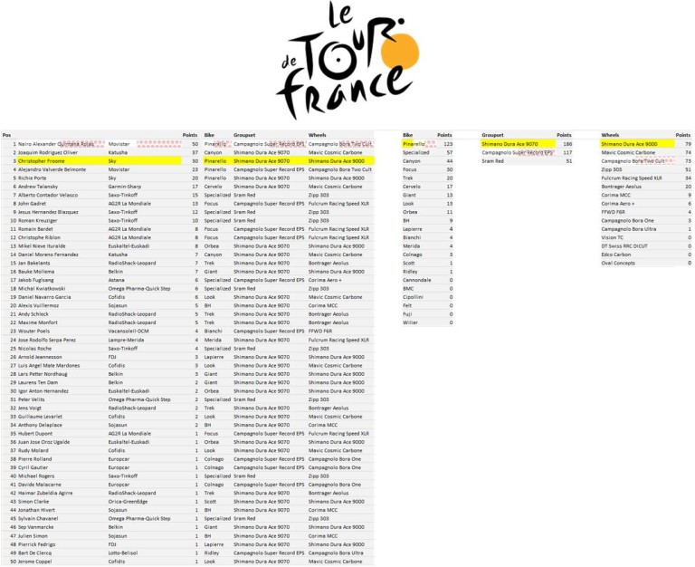Tour de France - Manufacturers League - Stage 20