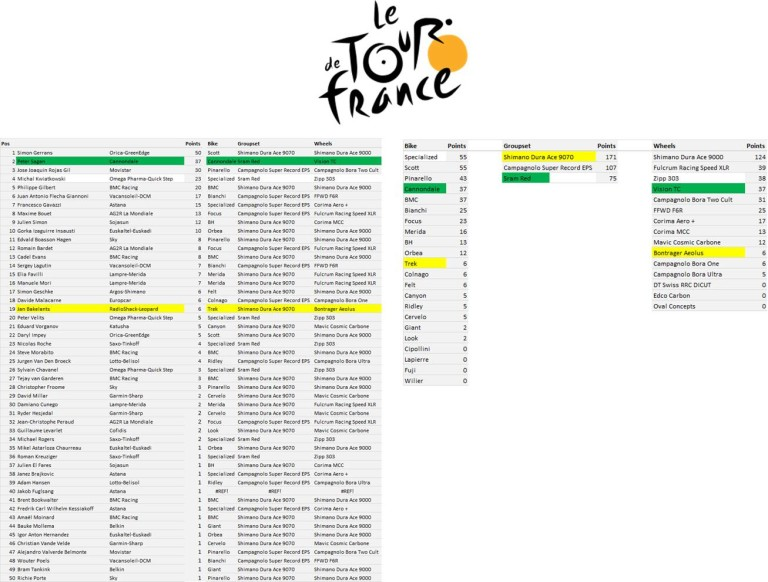 TdF Manufacturers League - Stage 3