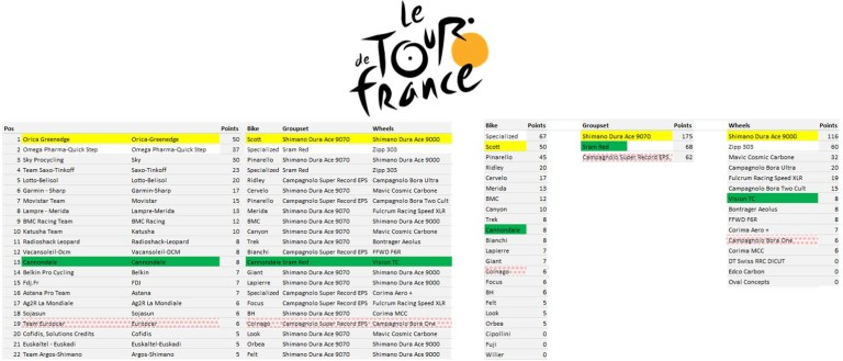 TdF Manufacturers League - Stage 4