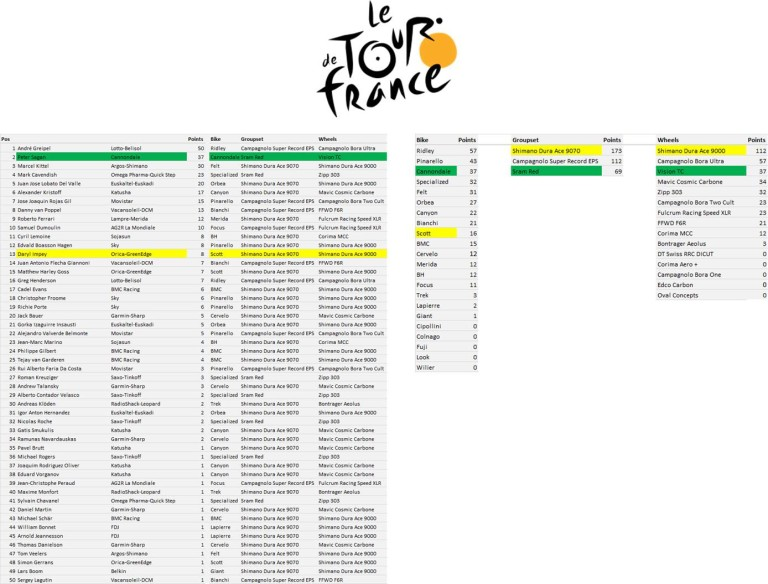 Tour de France Manufacturers League - Stage 6
