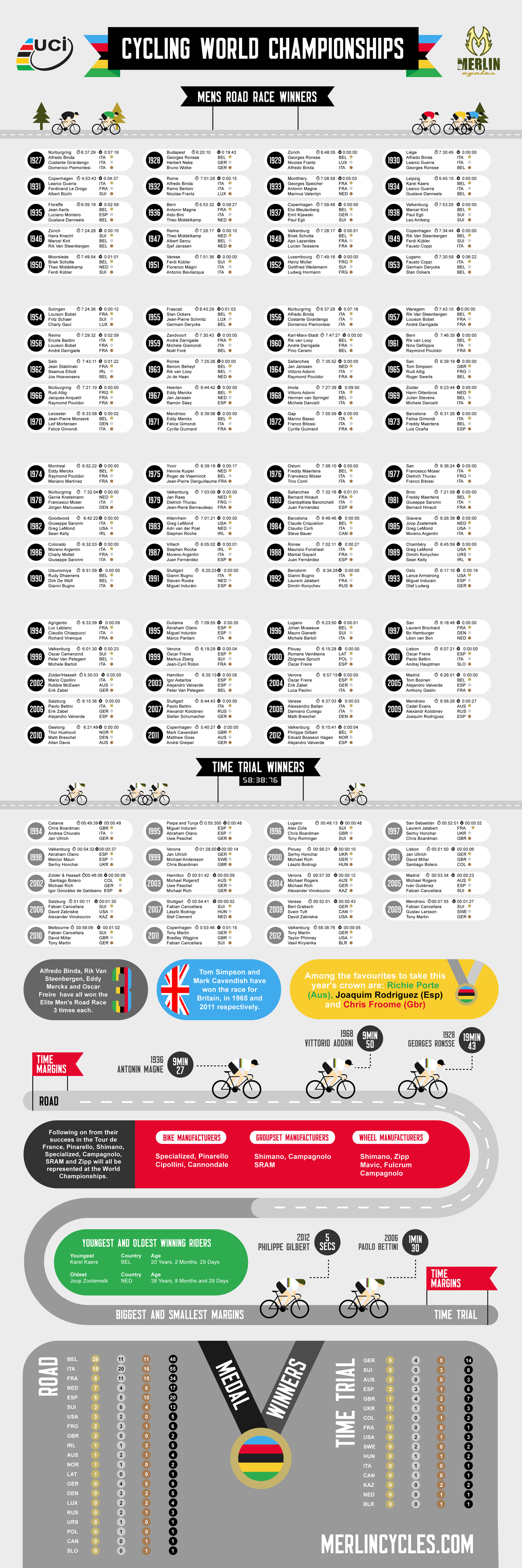 Merlin Cycles - World Championships 2013 Infographic