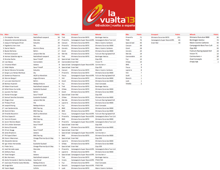 2013 Vuelta a Espana - Manufacturers League