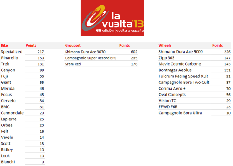 Vuelta a Espana - Manufacturers League after Stage 3