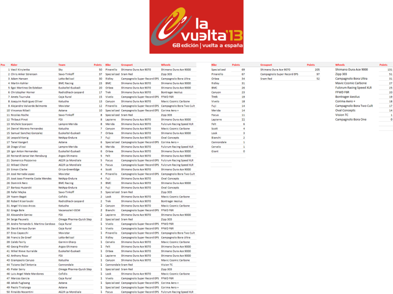 Manufacturers League - Vuelta a Espana 2013 - Stage 18