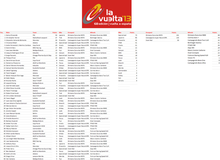 Manufacturers League - Vuelta a Espana 2013 - Stage 20