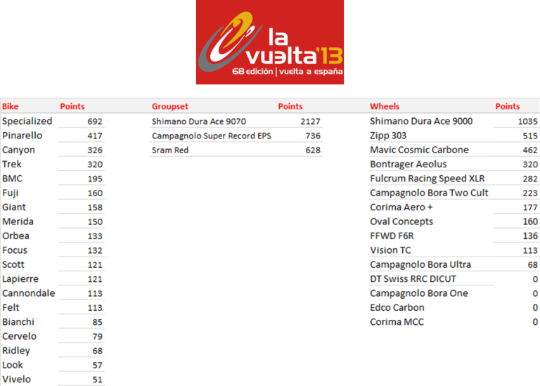 Vuelta a Espana - Manufacturers League Standings after Stage 10