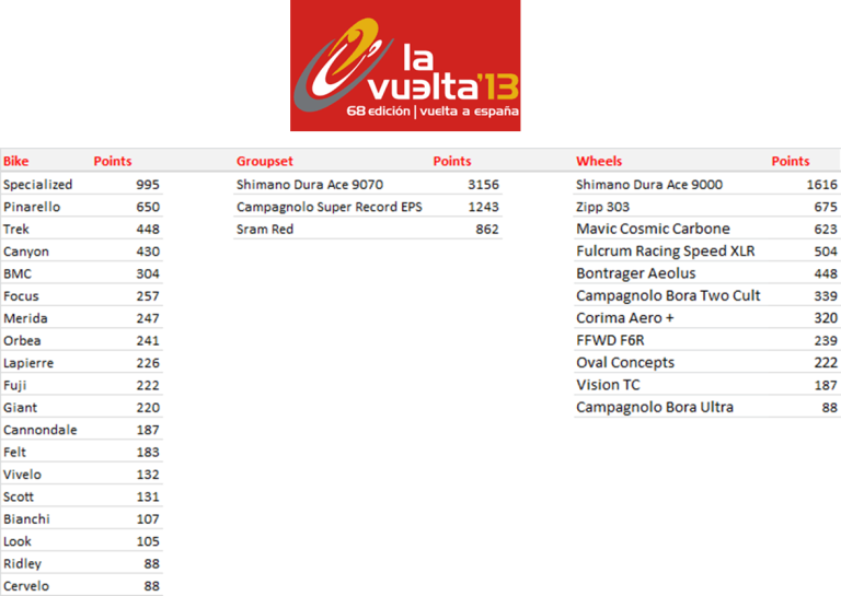 Manufacturers League - Vuelta a Espana - Standings after Stage 15