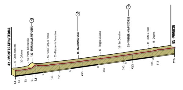 UCI World Championships 2013 Mens TT Course