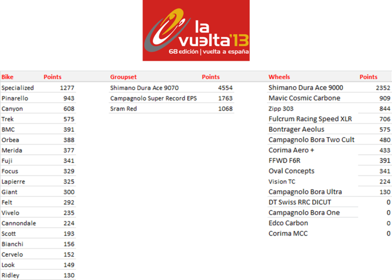 Manufacturers League - Vuelta a Espana 2013 - Final Standings