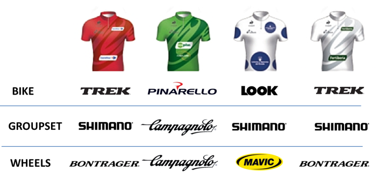 Manufacturers League - Vuelta a Espana 2013 - Jesrsey Wearers