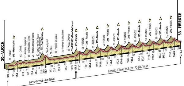 World Championships Road Race Route 2013