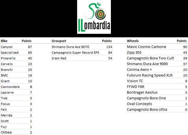 Manufacturers League - Giro di Lomabrdia 2013 - Manufacturers