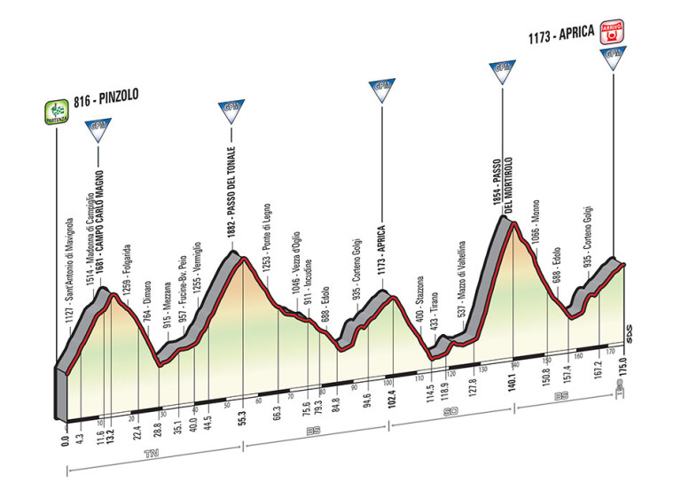 tour of italy 2014 stage 16 route profile