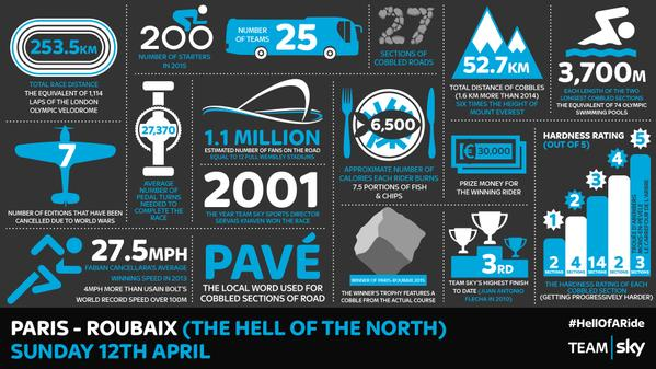 Paris Roubaix infogram