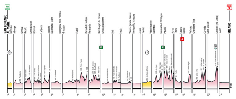 Giro-dItalia-2015-overall-profile
